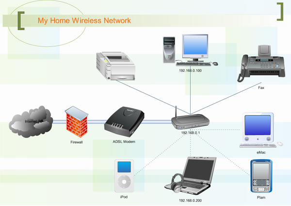 Wireless Network Full home